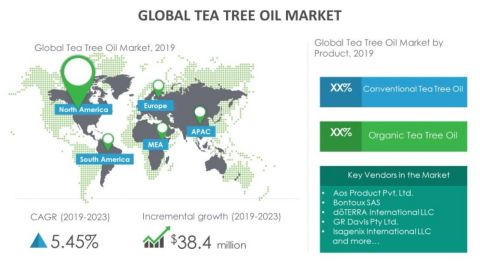Technavio has announced its latest market research report titled global tea tree oil market 2019-2023. (Graphic: Business Wire)