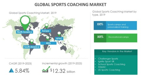 Technavio has announced its latest market research report titled global sports coaching market 2019-2023. (Graphic: Business Wire)