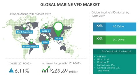 Technavio has announced its latest market research report titled global marine VFD market 2019-2023 (Graphic: Business Wire)