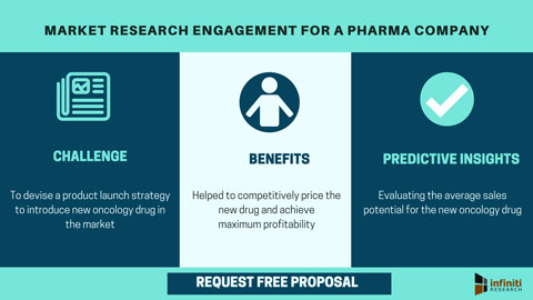 Market research engagement for a pharma company