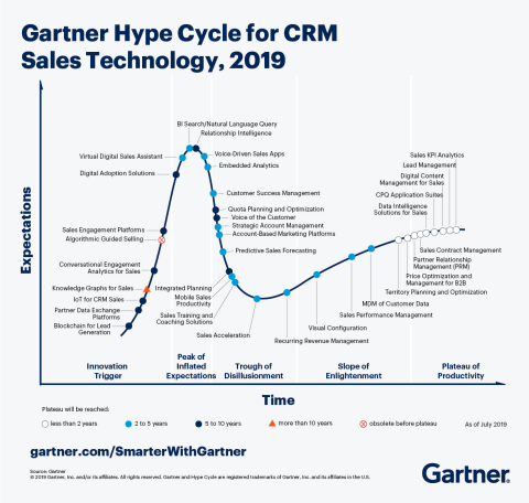 Figure 1: Hype Cycle for CRM Sales Technology, 2019. Source: Gartner (September 2019)
