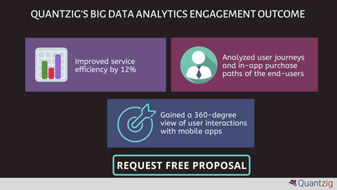 Request Free Proposal to Learn How Our Big Data Analytics Solutions Can Help You Improve Process Efficiency