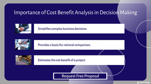 Importance of Cost Benefit Analysis in Decision Making.