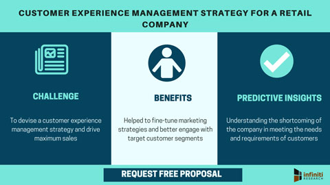 Customer experience management strategy for a retail company