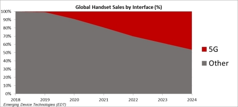 Global Handset Sales by Interface Percentage (Graphic: Business Wire)