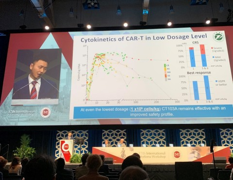 """Dr. Jue Wang of Tongji Hospital of Tongji Medical College, Huazhong University of Science and Technology presents the latest data on CT103A at the """"Clinical Responses and Pharmacokinetics of fully-human BCMA targeting CAR T Cell Therapy in Relapsed/Refractory Multiple Myeloma"""" session during the 17th Annual Myeloma Workshop, 2019 in Boston, Mass. (Abstract Code 440) (Photo: Business Wire)"""