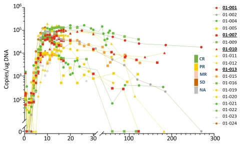 Figure 2: Expansion and Persistence of CT103A -- Expansion and Persistence of CAR-T post-infusion. Line colors indicate responses at 14 days; Doses are 1 (●), 3(■), 6(▲)x10(6) cells/kg; symbols filled with red are patients failed prior CAR-T therapy. Bold and underlined patient numbers indicate patients having relapsed from a previous CAR-T therapy. (Data as of 08/29/2019) (Graphic: Business Wire)