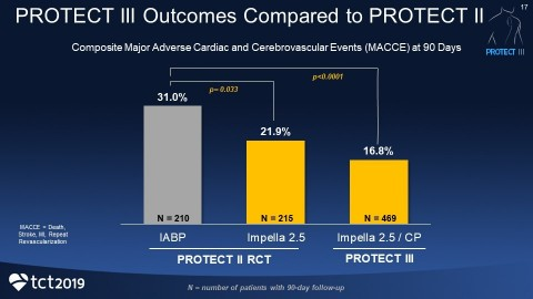 PROTECT III Presented at TCT 2019 – Clinical Data Demonstrates Protected PCI with Impella is Associated with Improved Outcomes (Graphic: Business Wire)