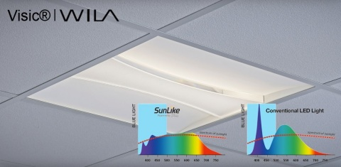 Visic® with SunLike Series natural spectrum LEDs (Graphic: Business Wire)