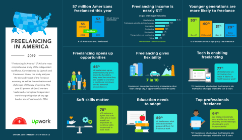 This year's study revealed freelance workforce composition insights, such as that Gen Z freelanced more than any other generation of workers since FIA's 2014 launch. (Graphic: Business Wire)
