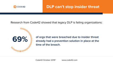 Research from Code 42 showed that legacy DLP is failing organizations: 69% of orgs that were breached due to insider threat already had a prevention solution in place at the time of the breach. Code42, October 2019, www.code42.com