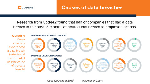 Research from Code42 found that half of companies that had a data breach in the past 18 months attributed that breach to employee actions. Code42, October 2019, www.code42.com