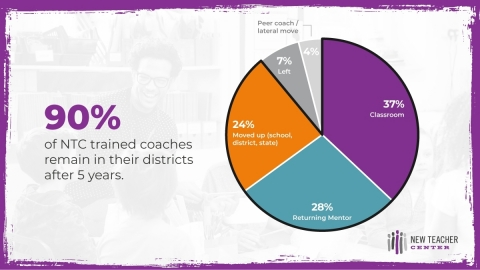 Following New Teacher Center professional development, the vast majority of teachers remain in their districts, ultimately leading to better outcomes for students and economies. | http://bit.ly/NTCCostSavingsReport (Photo: Business Wire)