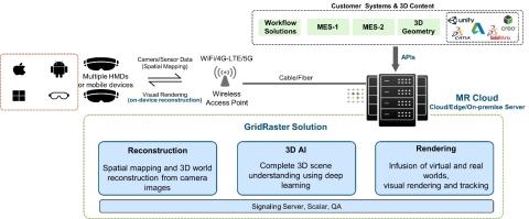System Overview of GridRaster MR Cloud Platform (Graphic: Business Wire)