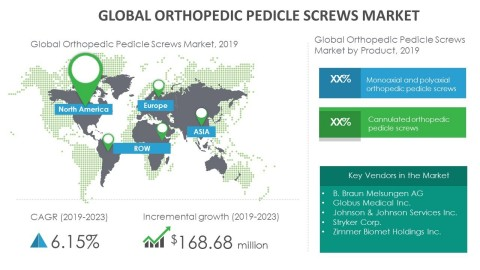 Technavio has announced its latest market research report titled global orthopedic pedicle screws market 2019-2023. (Graphic: Business Wire)