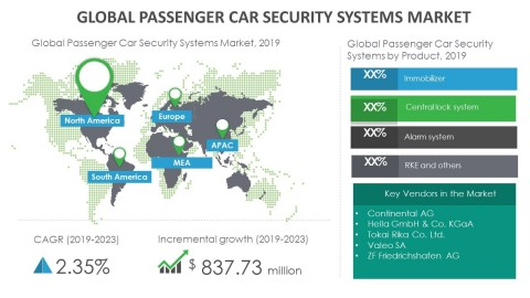 Technavio has announced its latest market research report titled global passenger car security systems market 2019-2023. (Graphic: Business Wire)