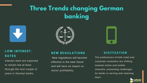 Three trends changing German retail banking. (Graphic: Business Wire)
