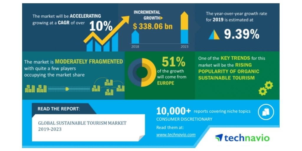 Global Sustainable Tourism Market 2019-2023 | Shift in Preference Towards Local and Authentic Experiences to Boost Growth | Technavio