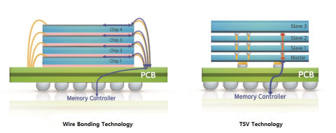 Basic design of 3D-TSV chip packaging technology compared to common wire bonding technique (Graphic: Business Wire)