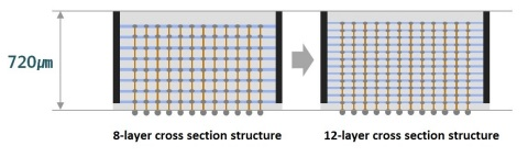 Cross-section of 8-layer vs. Samsung's new 12-layer 3D-TSV Chip Packaging structure (Graphic: Business Wire)