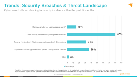 Trends: Security Breaches & Threat Landscape (Graphic: Business Wire)