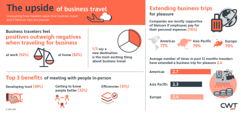 CWT Research Reveals Positives Significantly Outweigh Negatives at Work and at Home When Traveling for Business (Graphic: Business Wire)