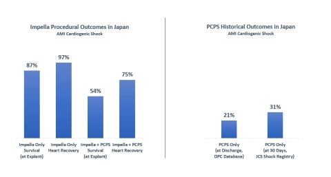 Impella Procedural Outcomes in Japan: AMI Cardiogenic Shock (Graphic: Business Wire)