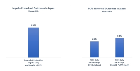 Impella Procedural Outcomes in Japan: Myocarditis (Graphic: Business Wire)