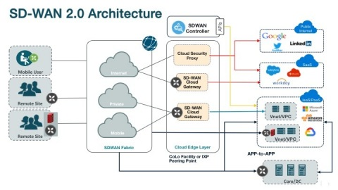 SD-WAN Architecture (Graphic: Business Wire)