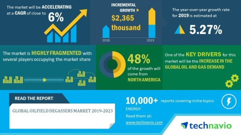 Technavio has announced its latest market research report titled global oilfield degrassers market 2019-2023. (Graphic: Business Wire)