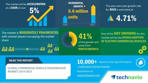 Technavio has announced its latest market research report titled global commercial vehicle transmission market 2019-2023. (Graphic: Business Wire)