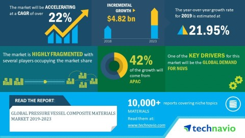 Technavio has announced its latest market research report titled global pressure vessel composite materials market 2019-2023. (Graphic: Business Wire)