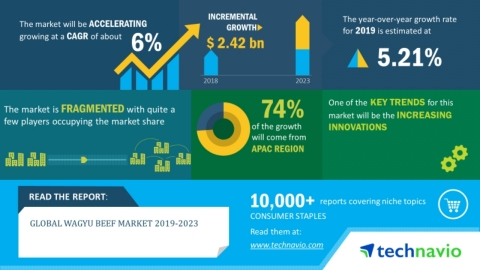 Technavio has announced its latest market research report titled global wagyu beef market 2019-2023. (Graphic: Business Wire)