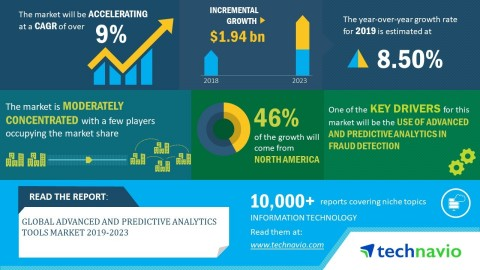 Technavio has announced its latest market research report titled global advanced and predictive analytics tools market 2019-2023. (Graphic: Business Wire)