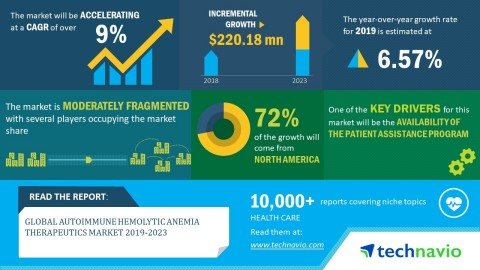 Technavio has announced its latest market research report titled global autoimmune hemolytic anemia therapeutics market 2019-2023. (Graphic: Business Wire)