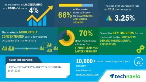 Technavio has announced its latest market research report titled lead-acid market in Indonesia 2019-2023. (Graphic: Business Wire)