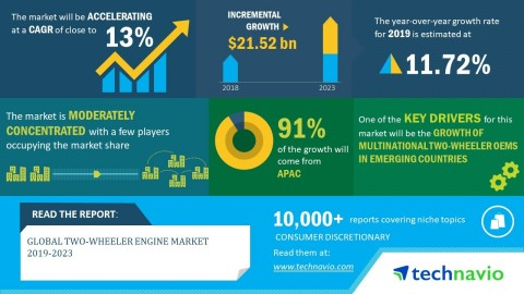 Technavio has announced its latest market research report titled global two-wheeler engine market 2019-2023. (Graphic: Business Wire)
