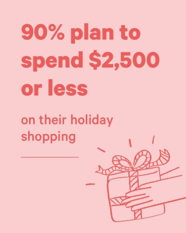 Findings from Affirm's 2019 Holiday Shopping Survey (Graphic: Business Wire)