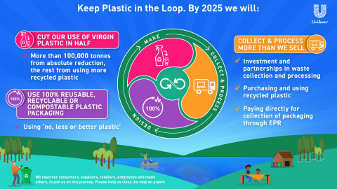 Unilever announced new commitments to reduce its plastic waste and help create a circular economy for plastics. (Photo: Unilever)