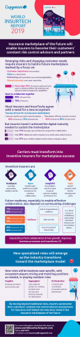 World InsurTech Report Infographic 2019 (Graphic: Business Wire)