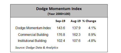 Dodge Momentum Index (Graphic: Business Wire)