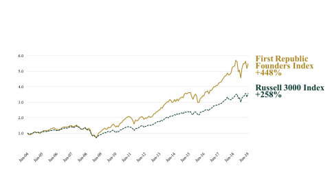 15-Year Cumulative Performance. First Republic Founders Index℠ and the Russell 3000 Index (3). Based on back-testing performed on the 15-year period from 2004 through 2019. Source: First Republic.