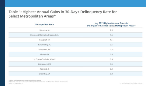 Highest Annual Gains in 30-Day+ Delinquency Rate for Select Metropolitan Areas; CoreLogic July 2019 (Graphic: Business Wire)