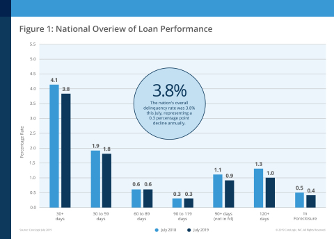 CoreLogic National Overview of Mortgage Loan Performance, featuring July 2019 Data (Graphic: Business Wire)