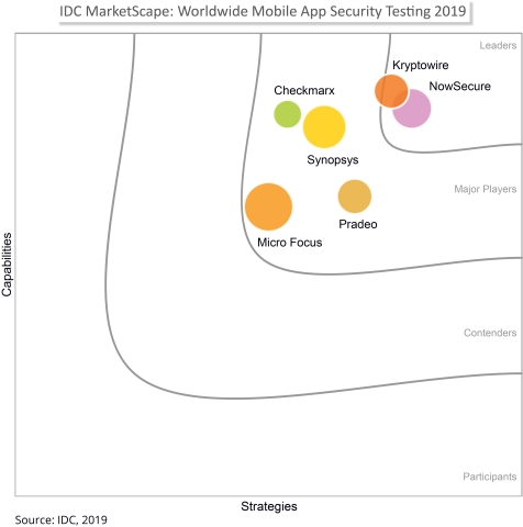 IDC MarketScape Recognizes Kryptowire as a Leader in 2019 Worldwide Mobile App Security Testing 2019 Vendor Assessment (Graphic: Business Wire)