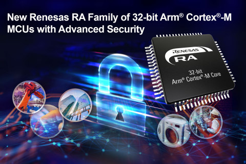 New Renesas RA Family of 32-bit Arm® Cortex®-M MCUs with Advanced Security (Graphic: Business Wire)
