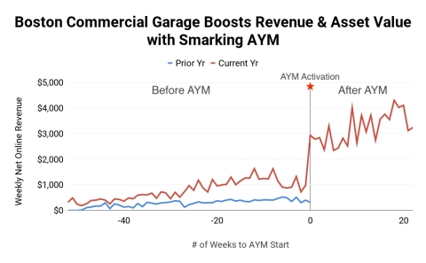 Smarking AYM increases the online revenue of a Boston commercial garage by ~$150,000/Yr (3.5X), netting $2MM-$3MM asset value uplift (Graphic: Business Wire)