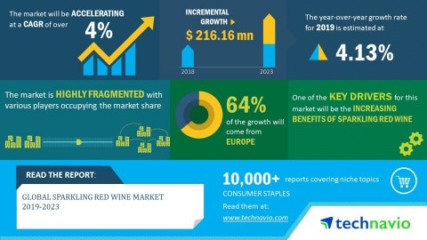 Technavio has announced its latest market research report titled global sparkling red wine market 2019-2023. (Graphic: Business Wire)