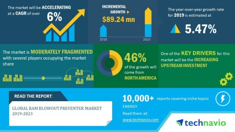 Technavio has announced its latest market research report titled global ram blowout preventer market 2019-2023. (Graphic: Business Wire)