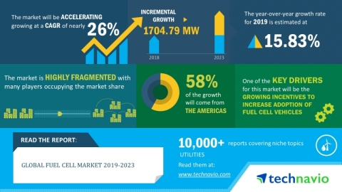 Technavio has announced its latest market research report titled global fuel cell market 2019-2023. (Graphic: Business Wire)